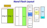 快闪存储器芯片(NAND FLASH)