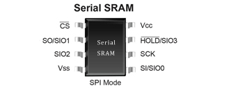 串行存储器芯片(Serial SRAM)