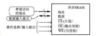 异步快速存储器芯片(Async Fast SRAM)
