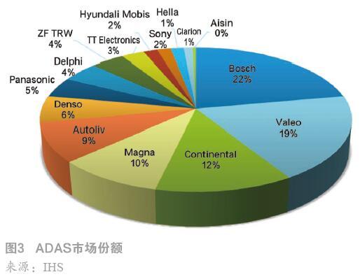 ADAS市场份额