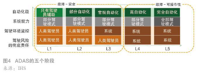 ADAS的五个阶段