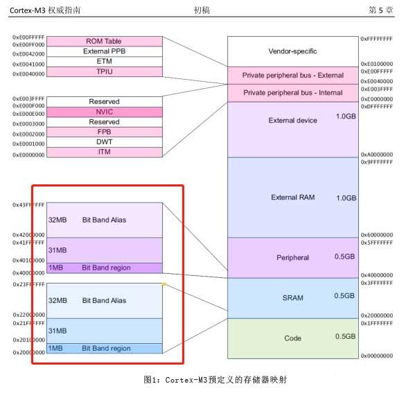 Cortex-M3预定义的存储器映射