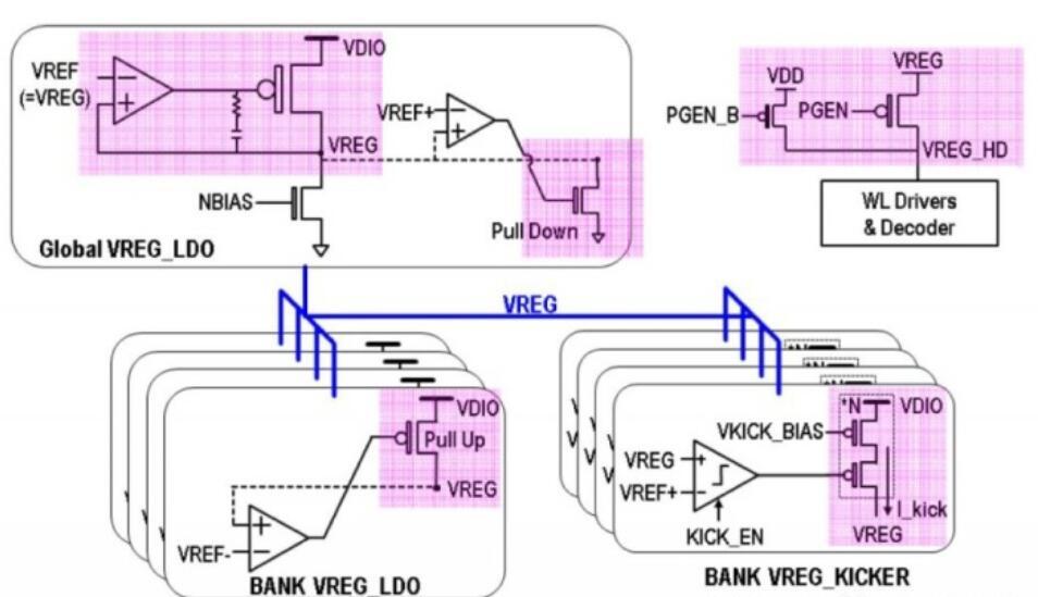 非易失性MRAM读写操作