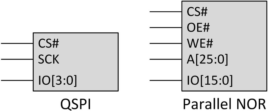 千兆四通道SPI(6引脚)和并行NOR(45引脚)接口